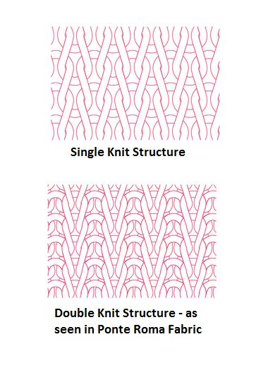 Hình ảnh cầu trúc vải dệt kim đơn và dẹt kim đôi(hai mặt).
