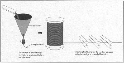Qúa trình kéo sợi polyester.